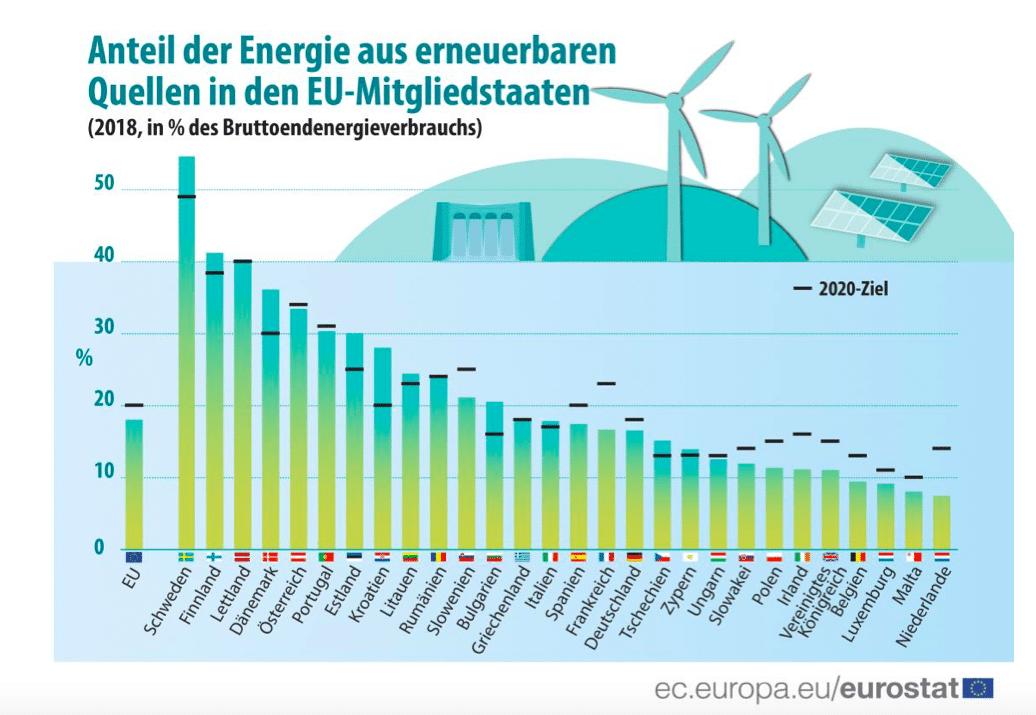 Energie EuroStat 2020